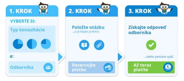 klik-klinik.sk kroky