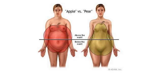 Tvar ženského tela