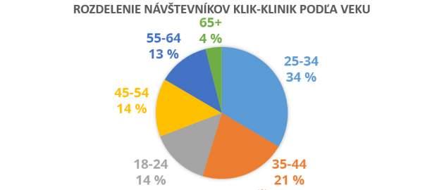 Rozdelenie návštevníkov Klik-Klinik podľa veku
