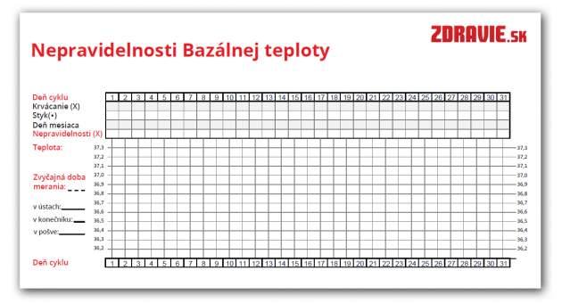 Kalendár bazálnej teploty