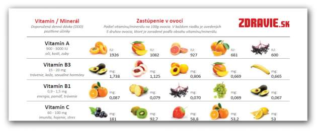 Tabuľka vitamínov a minerálov v ovocí