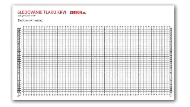 Sledovanie tlaku krvi - graf