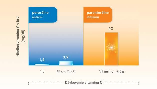 Porovnanie hladín vitamínu C v krvi