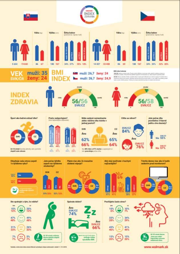 Výsledky Indexu Zdraviu