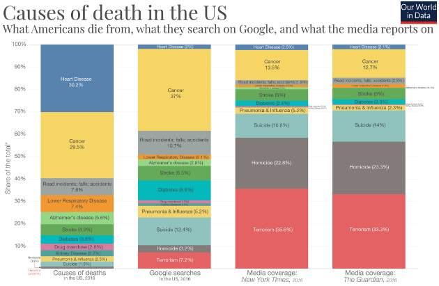 Na čo najčastejšie zomierame? - graf