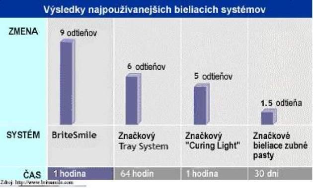Výsledky najpoužívanejších bieliacich systémov