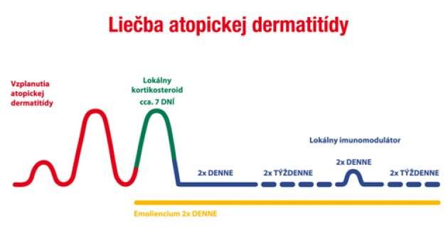 Liečba atopickej dermatídy