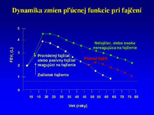 Pokles FEV<sub>1</sub> u fajčiarov