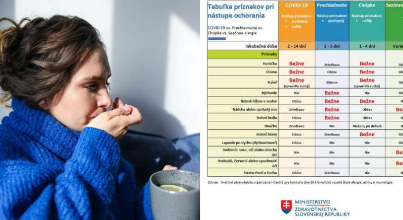 COVID-19, chrípka, prechladnutie: aký je medzi nimi rozdiel a čo majú spoločné?